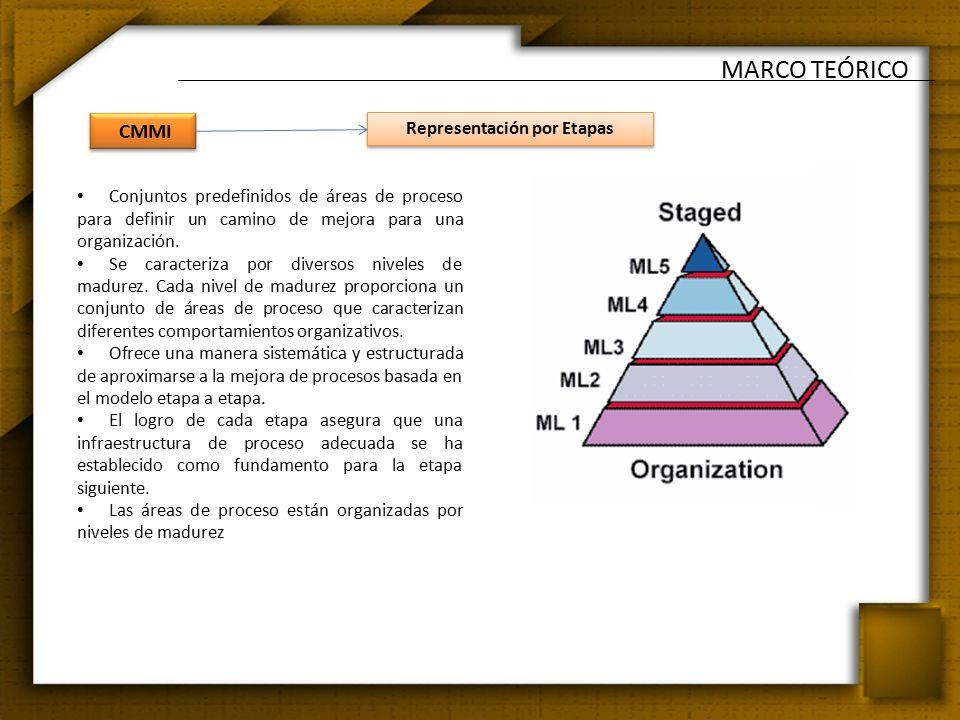 Conjuntos predefinidos de áreas de proceso para definir un camino de mejora para una organización.