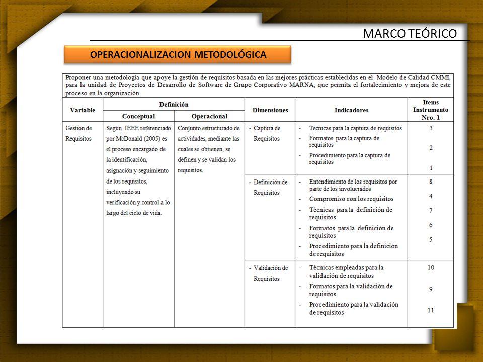 MARCO TEÓRICO Operacionalización metodológica OPERACIONALIZACION METODOLÓGICA