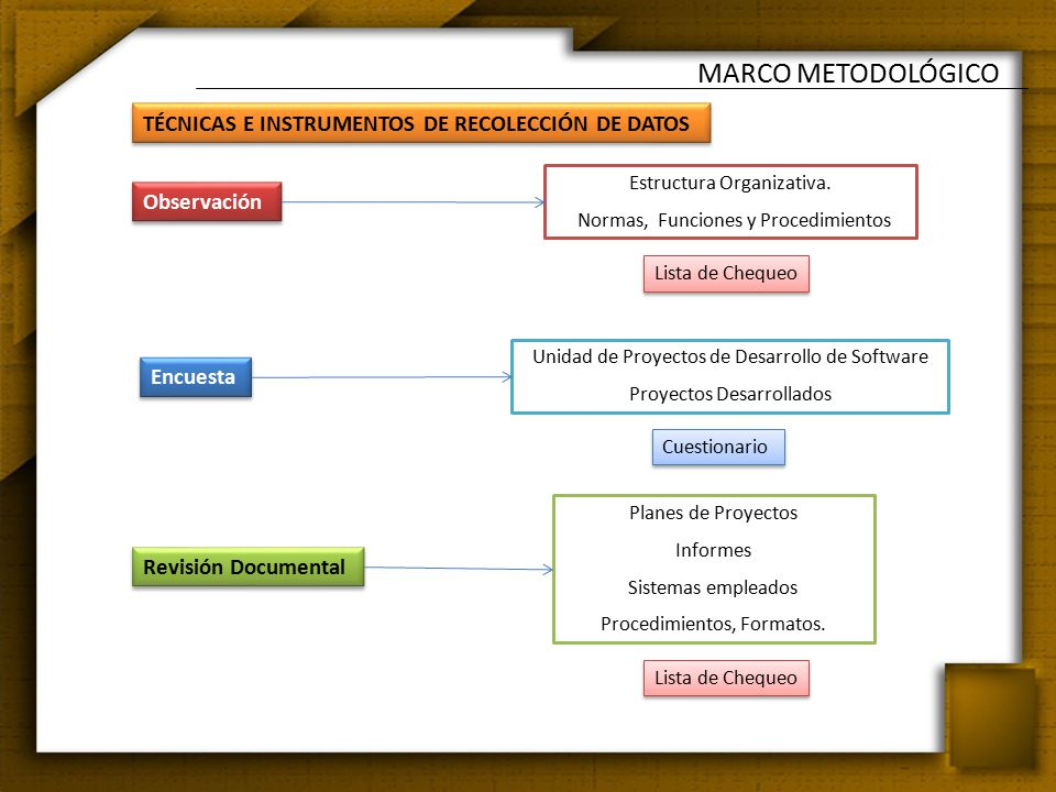 TÉCNICAS E INSTRUMENTOS DE RECOLECCIÓN DE DATOS MARCO METODOLÓGICO Tecn.