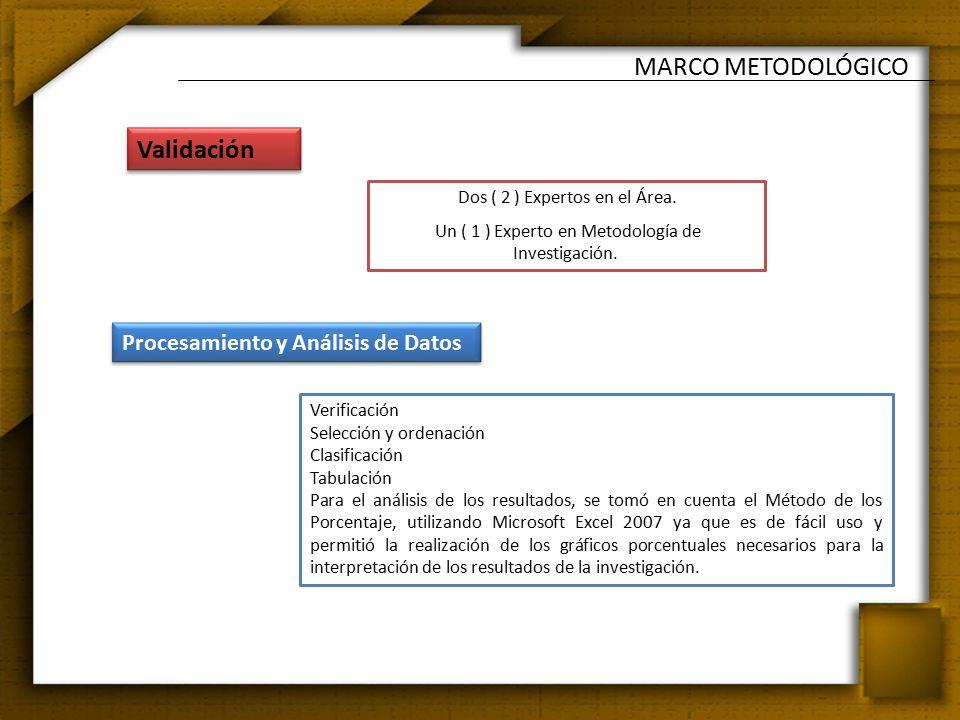 MARCO METODOLÓGICO Tecn e Instr de análisis de datos 1 Dos ( 2 ) Expertos en el Área.