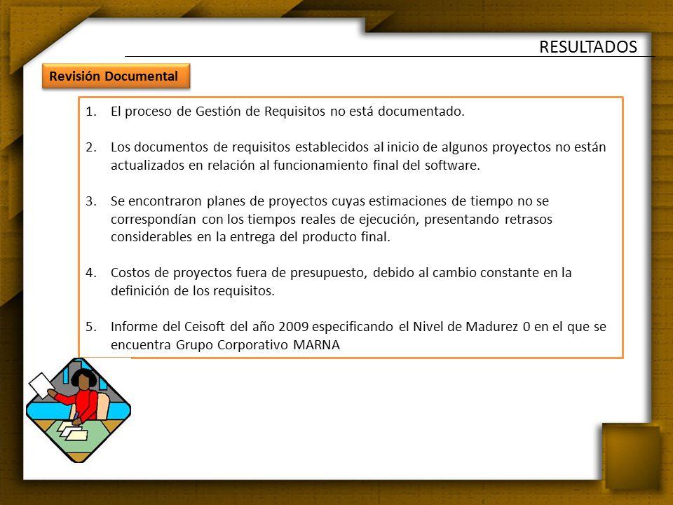 RESULTADOS 1.El proceso de Gestión de Requisitos no está documentado.