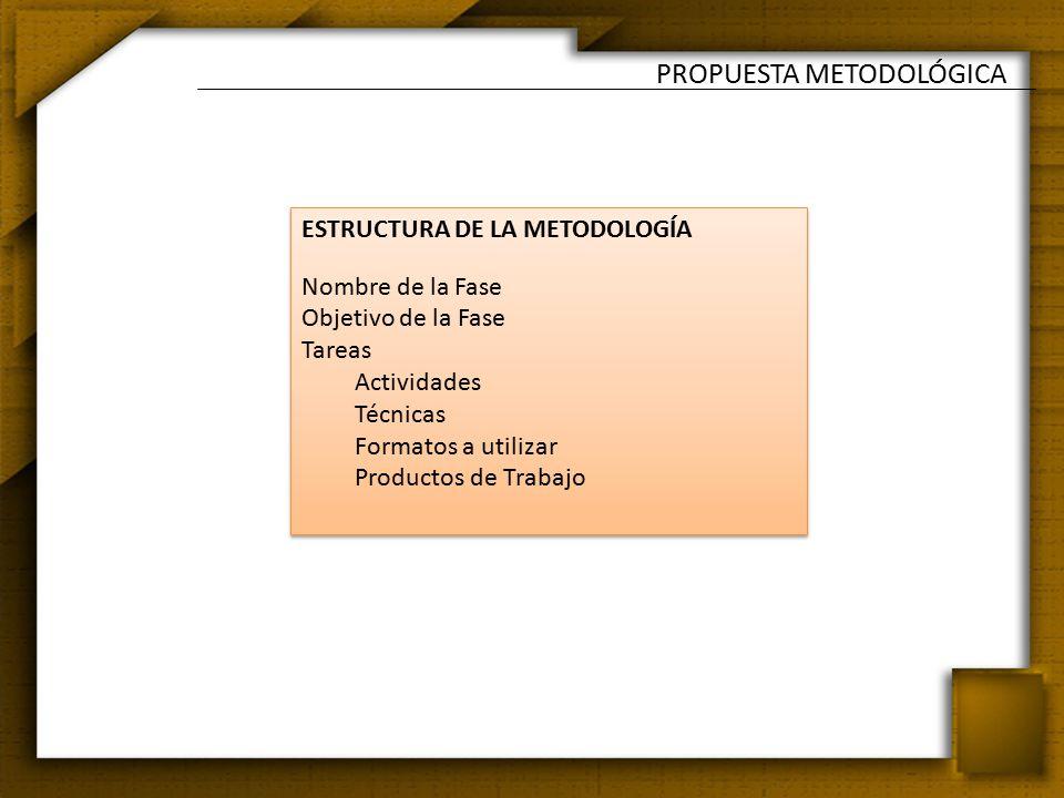 PROPUESTA METODOLÓGICA ESTRUCTURA DE LA METODOLOGÍA Nombre de la Fase Objetivo de la Fase Tareas Actividades Técnicas Formatos a utilizar Productos de Trabajo ESTRUCTURA DE LA METODOLOGÍA Nombre de la Fase Objetivo de la Fase Tareas Actividades Técnicas Formatos a utilizar Productos de Trabajo