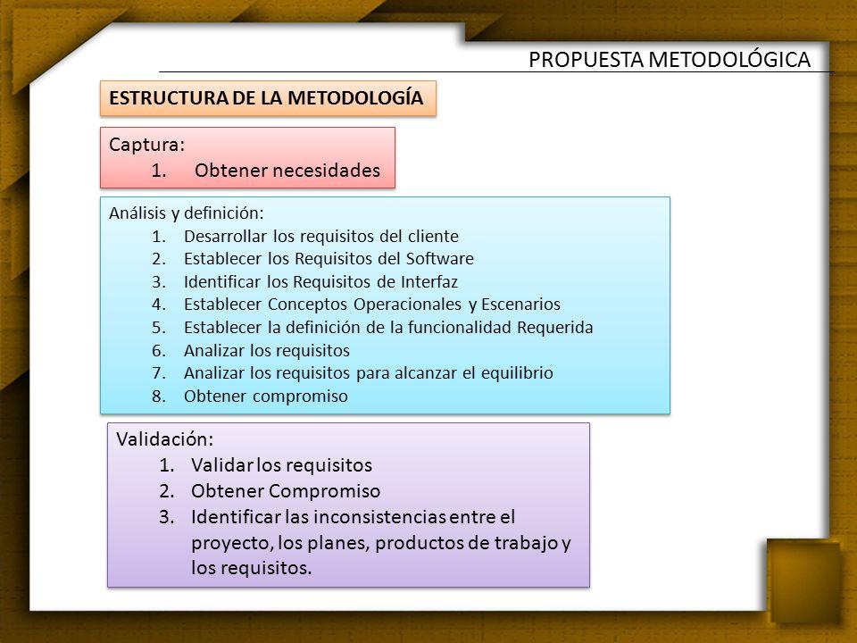 PROPUESTA METODOLÓGICA ESTRUCTURA DE LA METODOLOGÍA Captura: 1.Obtener necesidades Captura: 1.Obtener necesidades Análisis y definición: 1.Desarrollar los requisitos del cliente 2.Establecer los Requisitos del Software 3.Identificar los Requisitos de Interfaz 4.Establecer Conceptos Operacionales y Escenarios 5.Establecer la definición de la funcionalidad Requerida 6.Analizar los requisitos 7.Analizar los requisitos para alcanzar el equilibrio 8.Obtener compromiso Análisis y definición: 1.Desarrollar los requisitos del cliente 2.Establecer los Requisitos del Software 3.Identificar los Requisitos de Interfaz 4.Establecer Conceptos Operacionales y Escenarios 5.Establecer la definición de la funcionalidad Requerida 6.Analizar los requisitos 7.Analizar los requisitos para alcanzar el equilibrio 8.Obtener compromiso Validación: 1.Validar los requisitos 2.Obtener Compromiso 3.Identificar las inconsistencias entre el proyecto, los planes, productos de trabajo y los requisitos.