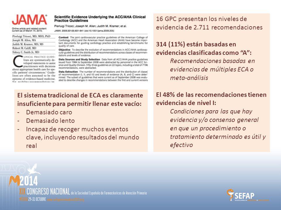 16 GPC presentan los niveles de evidencia de 2.711 recomendaciones 314 (11%) están basadas en evidencias clasificadas como A : Recomendaciones basadas en evidencias de múltiples ECA o meta-análisis El 48% de las recomendaciones tienen evidencias de nivel I: Condiciones para las que hay evidencia y/o consenso general en que un procedimiento o tratamiento determinado es útil y efectivo El sistema tradicional de ECA es claramente insuficiente para permitir llenar este vacío: -Demasiado caro -Demasiado lento -Incapaz de recoger muchos eventos clave, incluyendo resultados del mundo real