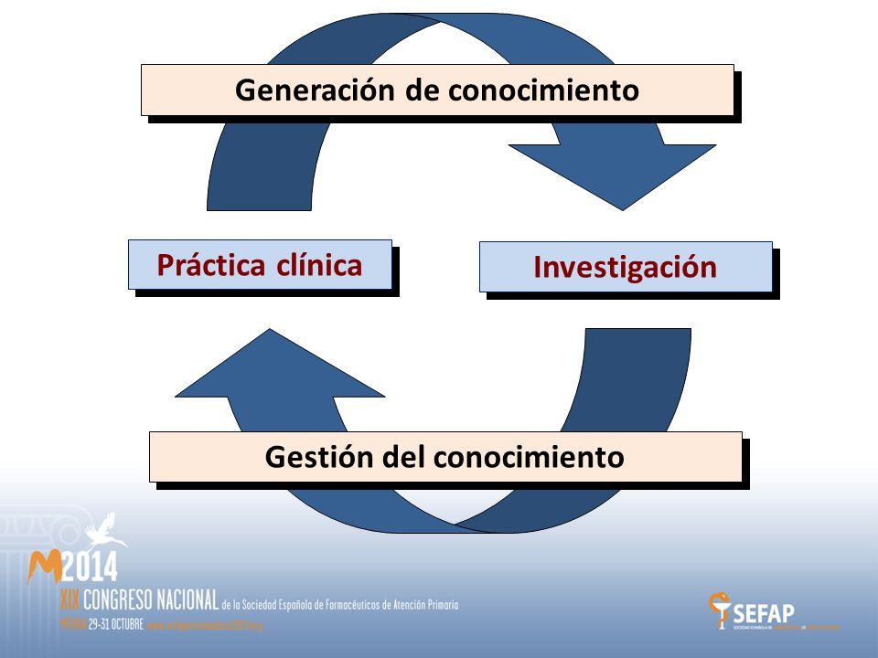 Práctica clínica Investigación Generación de conocimiento Gestión del conocimiento