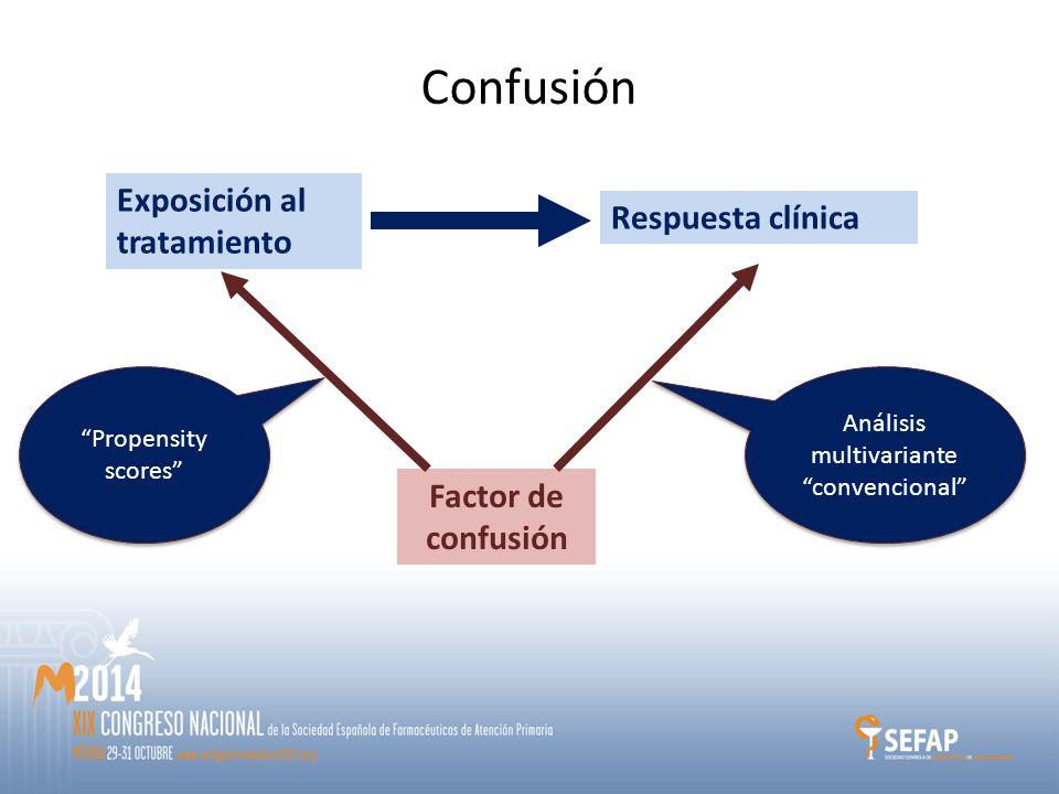 Exposición al tratamiento Factor de confusión Confusión Propensity scores Análisis multivariante convencional Respuesta clínica