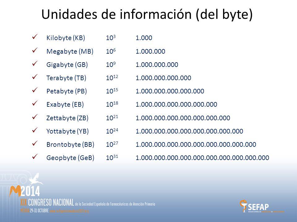 Kilobyte (KB) 10 3 1.000 Megabyte (MB) 10 6 1.000.000 Gigabyte (GB)10 9 1.000.000.000 Terabyte (TB)10 12 1.000.000.000.000 Petabyte (PB)10 15 1.000.000.000.000.000 Exabyte (EB)10 18 1.000.000.000.000.000.000 Zettabyte (ZB)10 21 1.000.000.000.000.000.000.000 Yottabyte (YB) 10 24 1.000.000.000.000.000.000.000.000 Brontobyte (BB) 10 27 1.000.000.000.000.000.000.000.000.000 Geopbyte (GeB)10 31 1.000.000.000.000.000.000.000.000.000.000 Unidades de información (del byte)