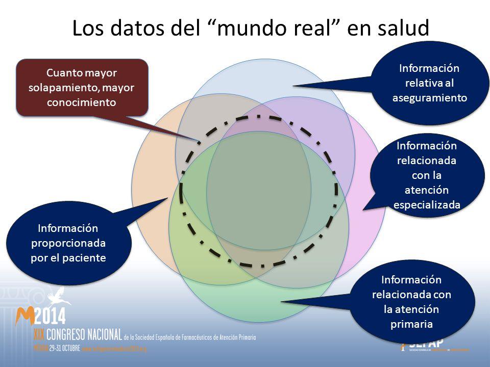 Cuanto mayor solapamiento, mayor conocimiento Información proporcionada por el paciente Información relativa al aseguramiento Información relacionada con la atención especializada Información relacionada con la atención primaria Los datos del mundo real en salud