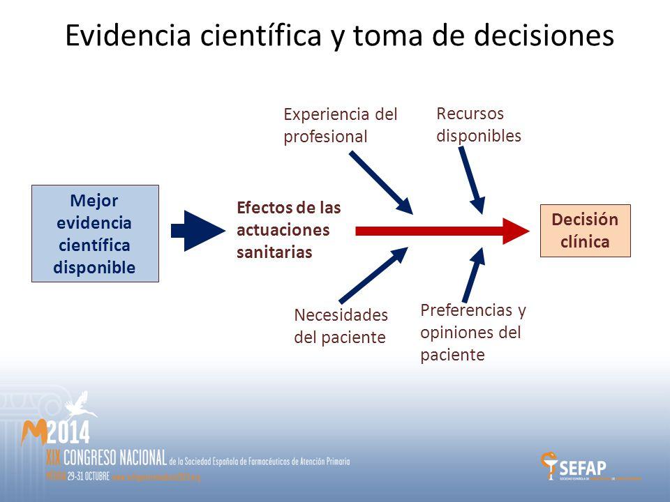 Mejor evidencia científica disponible Decisión clínica Experiencia del profesional Preferencias y opiniones del paciente Recursos disponibles Necesidades del paciente Efectos de las actuaciones sanitarias Evidencia científica y toma de decisiones
