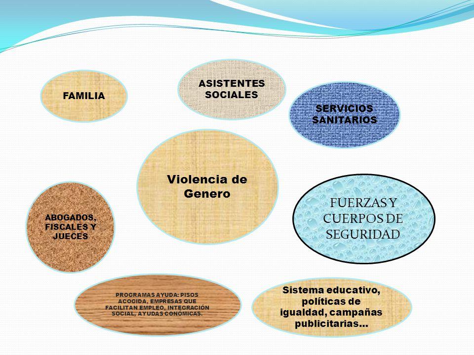 FAMILIA ASISTENTES SOCIALES SERVICIOS SANITARIOS FUERZAS Y CUERPOS DE SEGURIDAD ABOGADOS, FISCALES Y JUECES PROGRAMAS AYUDA: PISOS ACOGIDA, EMPRESAS QUE FACILITAN EMPLEO, INTEGRACIÓN SOCIAL, AYUDAS CONÓMICAS.