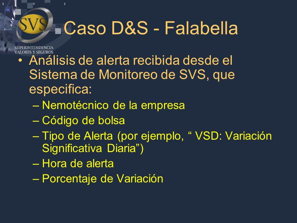Caso D&S - Falabella Análisis de alerta recibida desde el Sistema de Monitoreo de SVS, que especifica: –Nemotécnico de la empresa –Código de bolsa –Tipo de Alerta (por ejemplo, VSD: Variación Significativa Diaria ) –Hora de alerta –Porcentaje de Variación