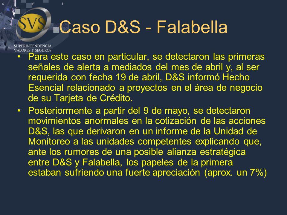 Caso D&S - Falabella Para este caso en particular, se detectaron las primeras señales de alerta a mediados del mes de abril y, al ser requerida con fecha 19 de abril, D&S informó Hecho Esencial relacionado a proyectos en el área de negocio de su Tarjeta de Crédito.