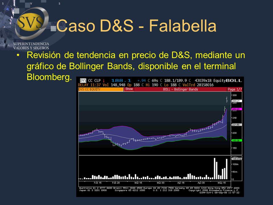 Caso D&S - Falabella Revisión de tendencia en precio de D&S, mediante un gráfico de Bollinger Bands, disponible en el terminal Bloomberg.