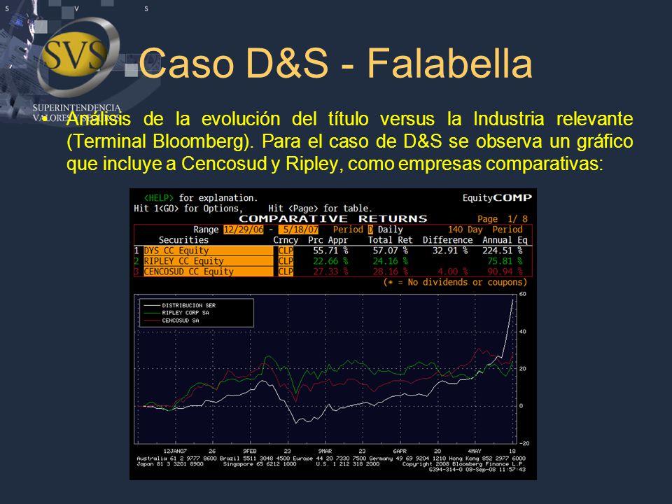 Caso D&S - Falabella Análisis de la evolución del título versus la Industria relevante (Terminal Bloomberg).