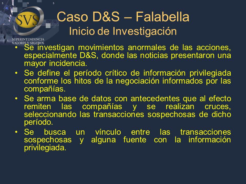 Caso D&S – Falabella Inicio de Investigación Se investigan movimientos anormales de las acciones, especialmente D&S, donde las noticias presentaron una mayor incidencia.