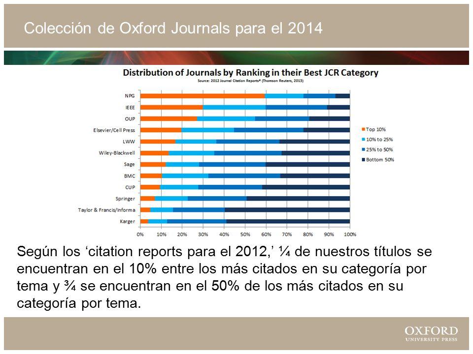 Colección de Oxford Journals para el 2014 Según los 'citation reports para el 2012,' ¼ de nuestros títulos se encuentran en el 10% entre los más citados en su categoría por tema y ¾ se encuentran en el 50% de los más citados en su categoría por tema.