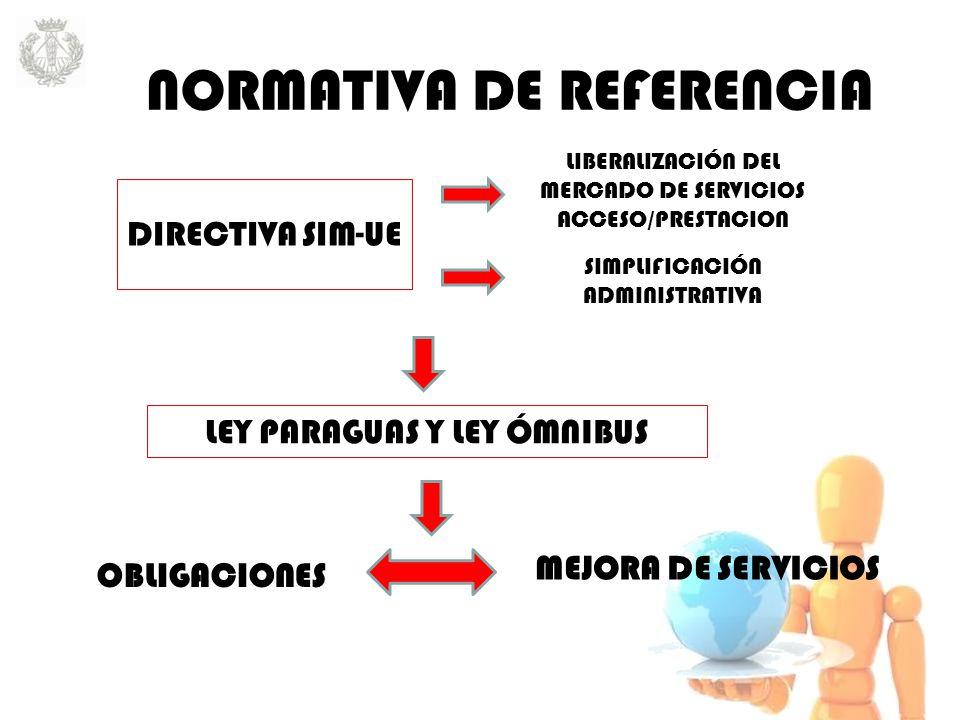 MEJORA DE SERVICIOS DIRECTIVA SIM-UE LIBERALIZACIÓN DEL MERCADO DE SERVICIOS ACCESO/PRESTACION SIMPLIFICACIÓN ADMINISTRATIVA OBLIGACIONES LEY PARAGUAS Y LEY ÓMNIBUS NORMATIVA DE REFERENCIA