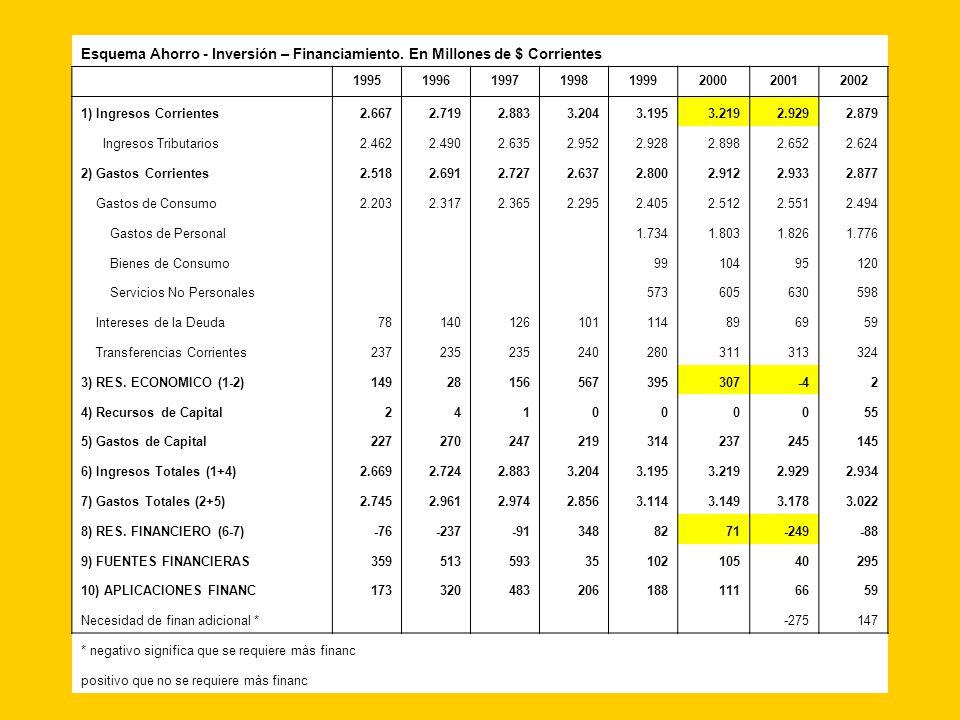 EAIF Serie 1995-2002 Esquema Ahorro - Inversión – Financiamiento.
