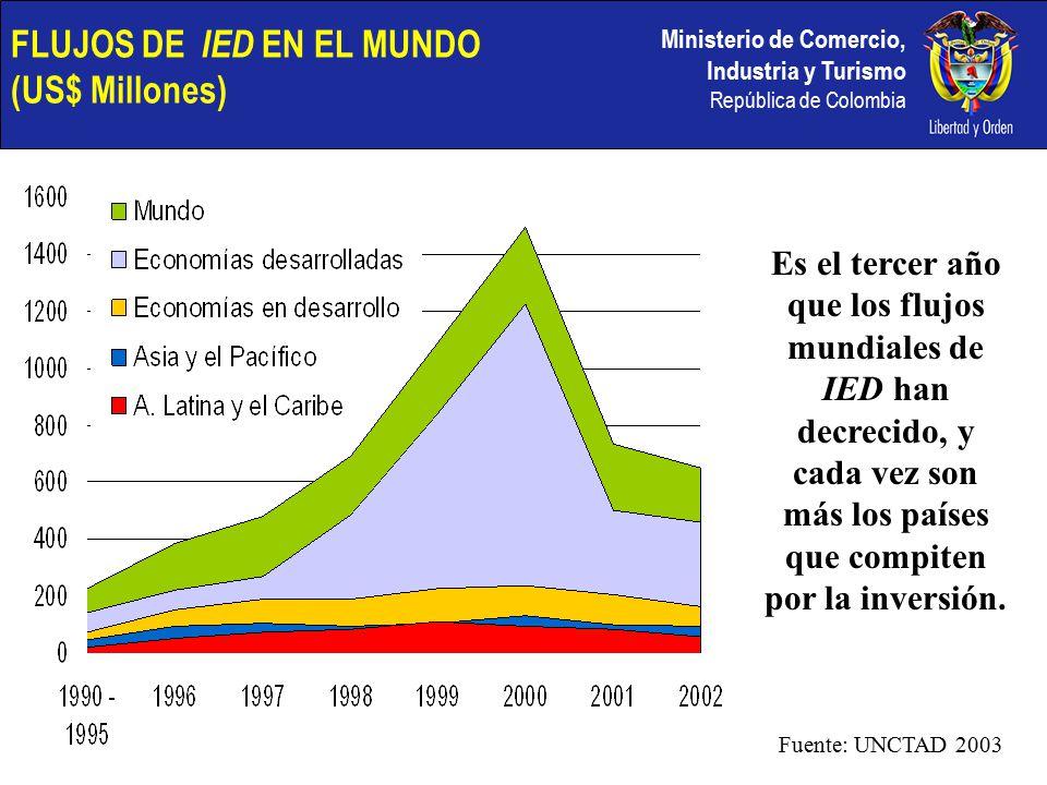 Ministerio de Comercio, Industria y Turismo República de Colombia FLUJOS DE IED EN EL MUNDO (US$ Millones) Es el tercer año que los flujos mundiales de IED han decrecido, y cada vez son más los países que compiten por la inversión.