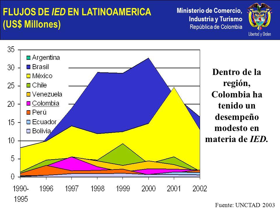 Ministerio de Comercio, Industria y Turismo República de Colombia FLUJOS DE IED EN LATINOAMERICA (US$ Millones) Dentro de la región, Colombia ha tenido un desempeño modesto en materia de IED.
