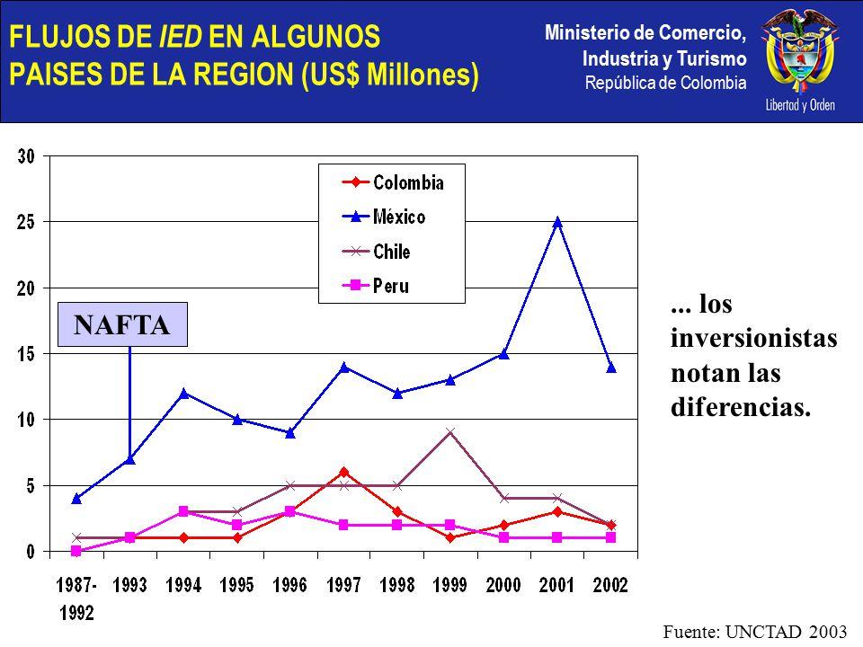 Ministerio de Comercio, Industria y Turismo República de Colombia NAFTA FLUJOS DE IED EN ALGUNOS PAISES DE LA REGION (US$ Millones)...
