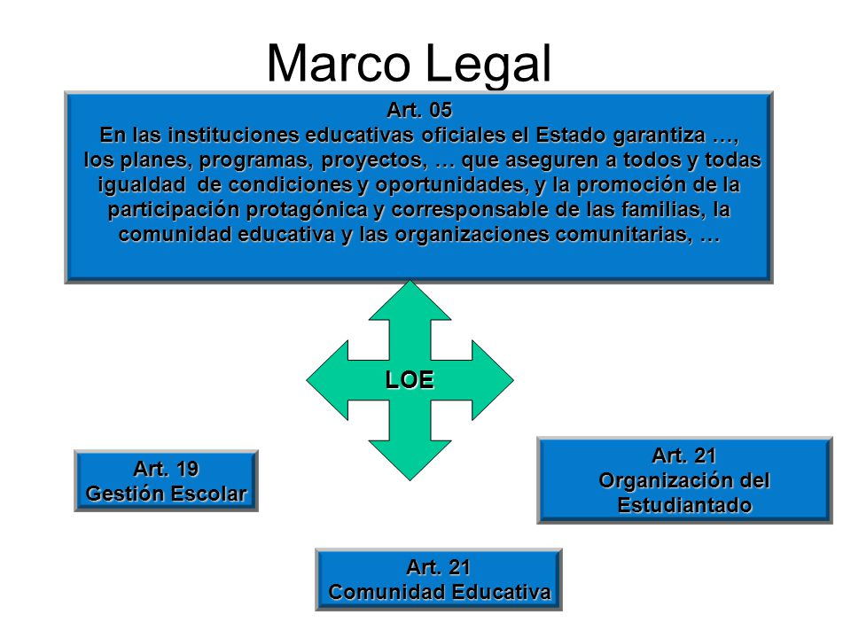 Marco Legal Art. 21 Comunidad Educativa Art.