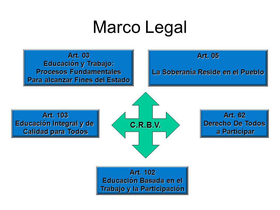 Marco Legal Art. 103 Educación Integral y de Calidad para Todos Art.