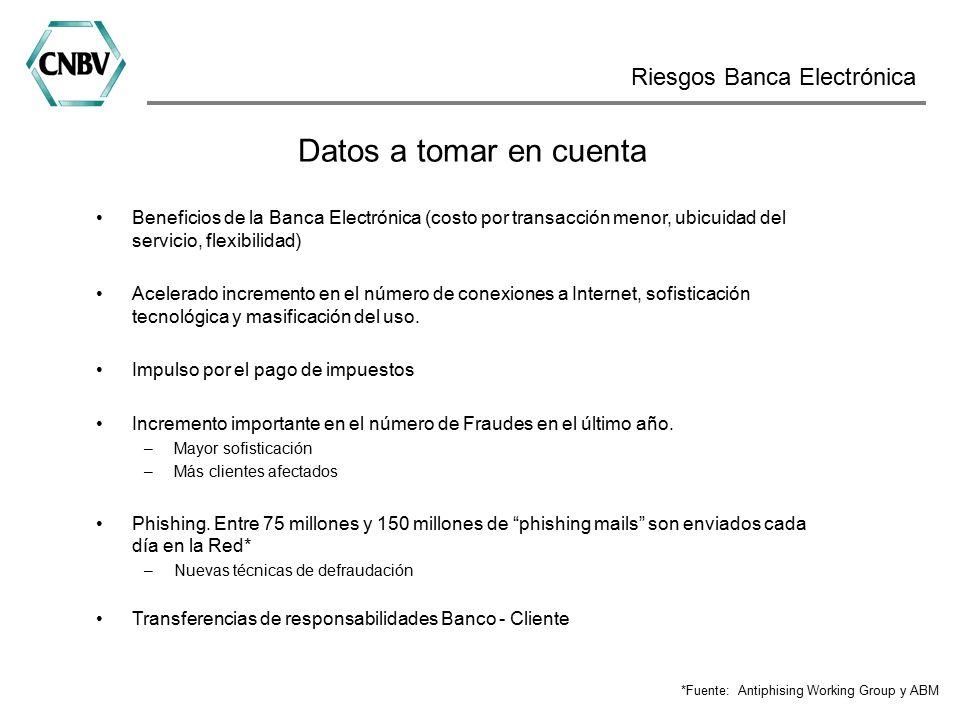 Datos a tomar en cuenta Beneficios de la Banca Electrónica (costo por transacción menor, ubicuidad del servicio, flexibilidad) Acelerado incremento en el número de conexiones a Internet, sofisticación tecnológica y masificación del uso.