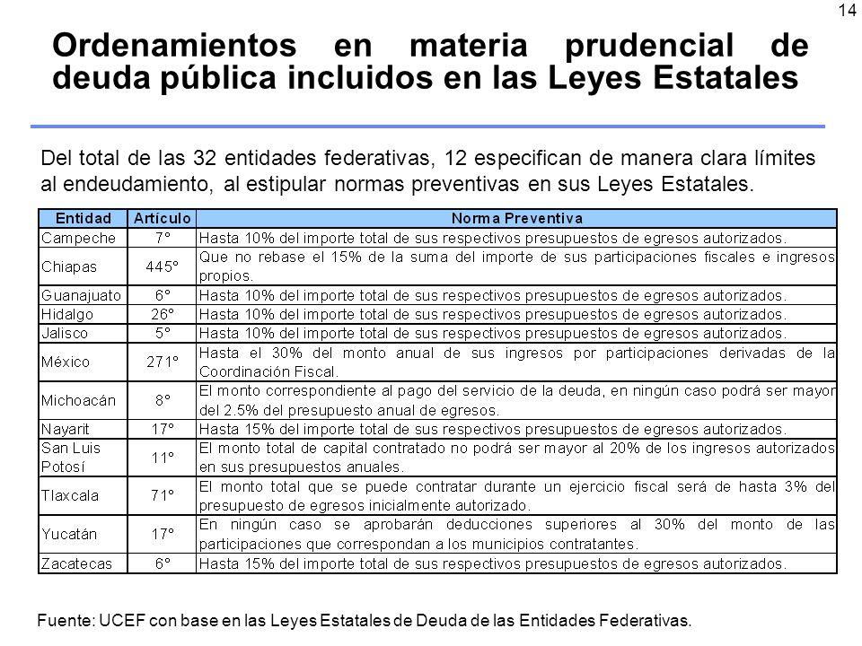 14 Fuente: UCEF con base en las Leyes Estatales de Deuda de las Entidades Federativas.