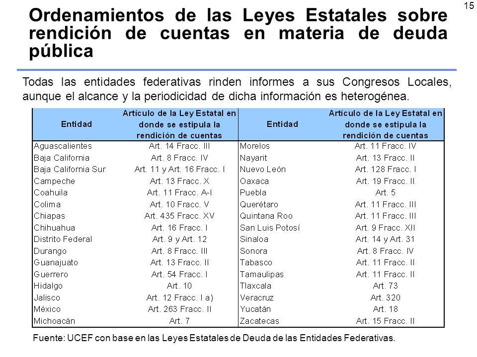 15 Ordenamientos de las Leyes Estatales sobre rendición de cuentas en materia de deuda pública Fuente: UCEF con base en las Leyes Estatales de Deuda de las Entidades Federativas.