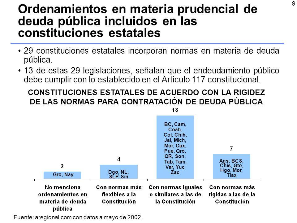 9 Ordenamientos en materia prudencial de deuda pública incluidos en las constituciones estatales 29 constituciones estatales incorporan normas en materia de deuda pública.