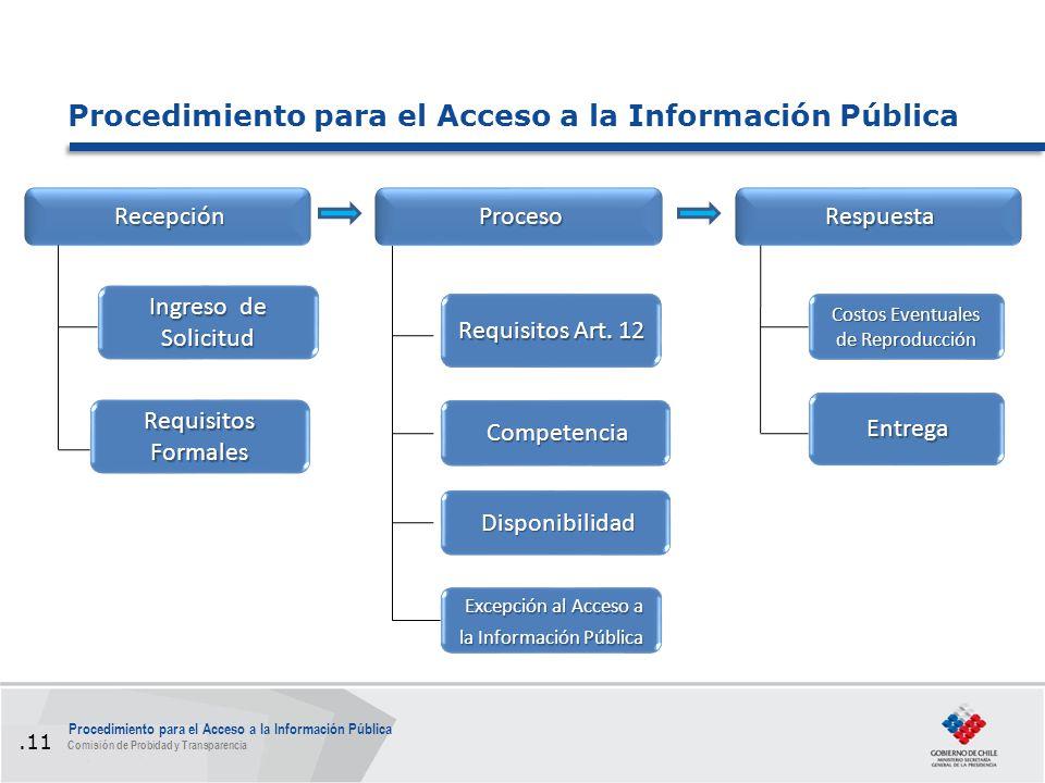 Recepción Proceso Respuesta Disponibilidad Costos Eventuales de Reproducción Entrega Ingreso de Solicitud Requisitos Formales Requisitos Art.