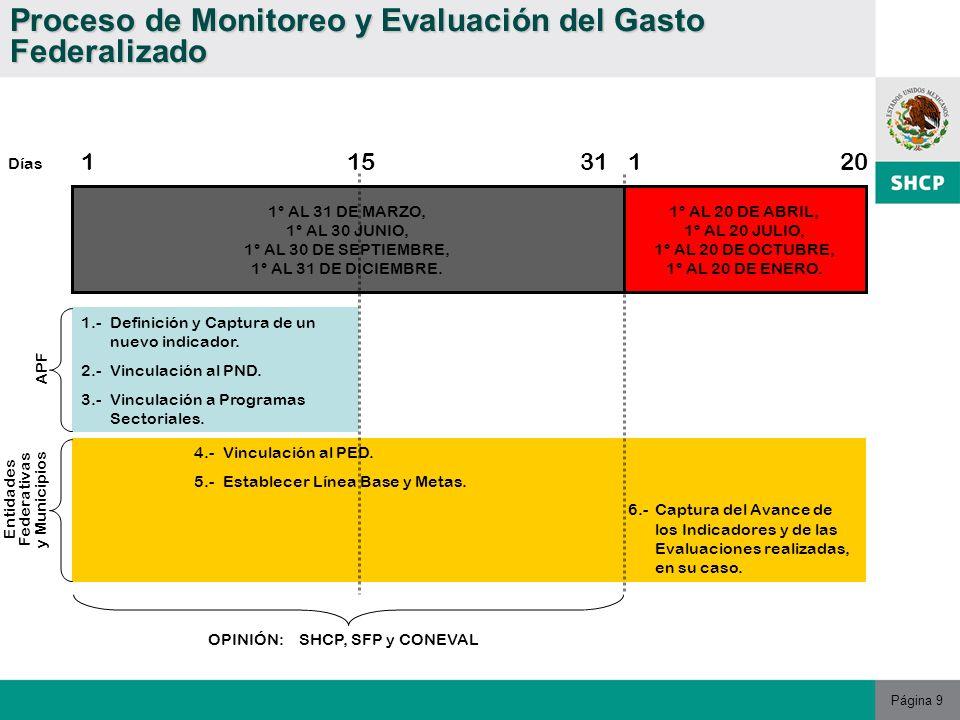 Página 9 Proceso de Monitoreo y Evaluación del Gasto Federalizado 1° AL 31 DE MARZO, 1° AL 30 JUNIO, 1° AL 30 DE SEPTIEMBRE, 1° AL 31 DE DICIEMBRE.