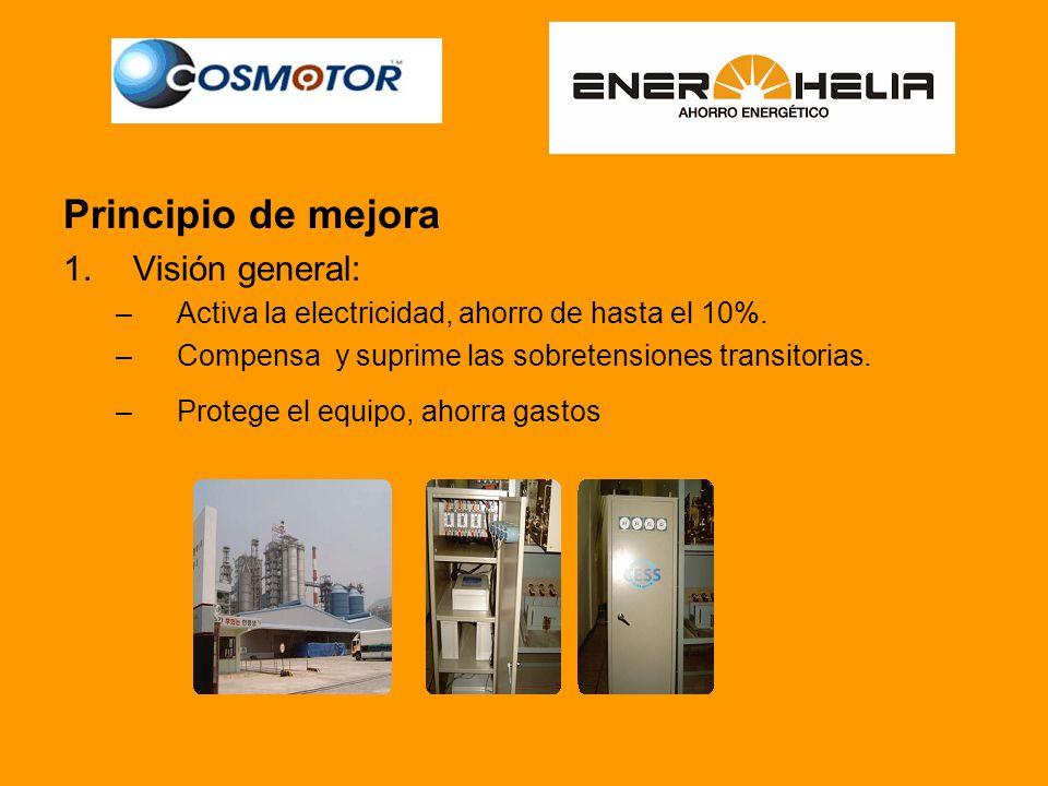 Principio de mejora 1.Visión general: –Activa la electricidad, ahorro de hasta el 10%.