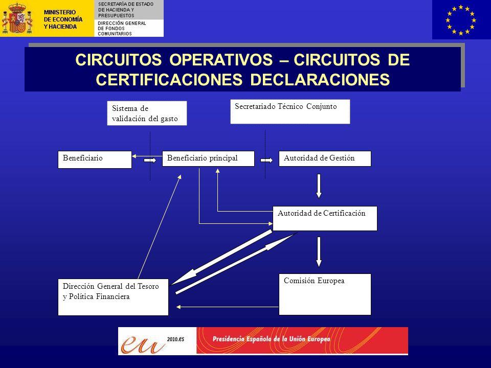 CIRCUITOS OPERATIVOS – CIRCUITOS DE CERTIFICACIONES DECLARACIONES BeneficiarioBeneficiario principalAutoridad de Gestión Autoridad de Certificación Dirección General del Tesoro y Política Financiera Comisión Europea Sistema de validación del gasto Secretariado Técnico Conjunto