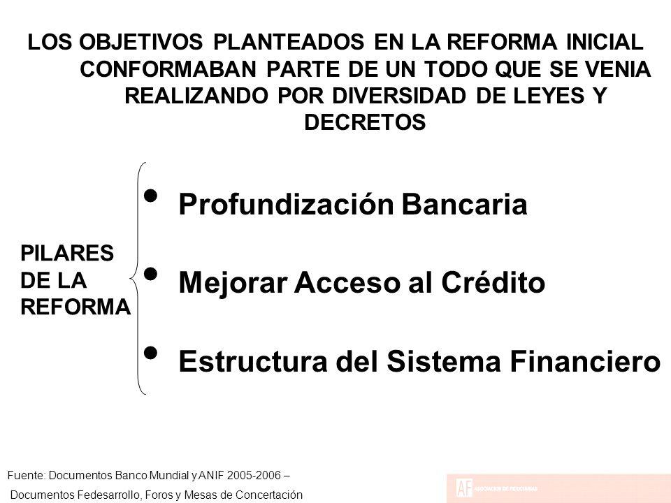 LOS OBJETIVOS PLANTEADOS EN LA REFORMA INICIAL CONFORMABAN PARTE DE UN TODO QUE SE VENIA REALIZANDO POR DIVERSIDAD DE LEYES Y DECRETOS Profundización Bancaria Mejorar Acceso al Crédito Estructura del Sistema Financiero Fuente: Documentos Banco Mundial y ANIF 2005-2006 – Documentos Fedesarrollo, Foros y Mesas de Concertación PILARES DE LA REFORMA