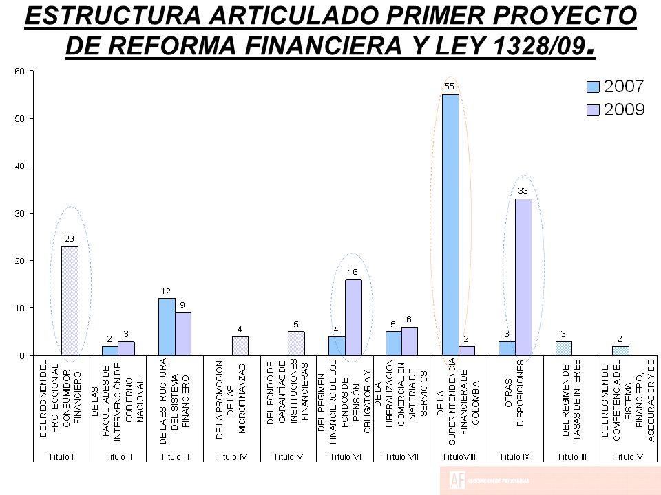 ESTRUCTURA ARTICULADO PRIMER PROYECTO DE REFORMA FINANCIERA Y LEY 1328/09.