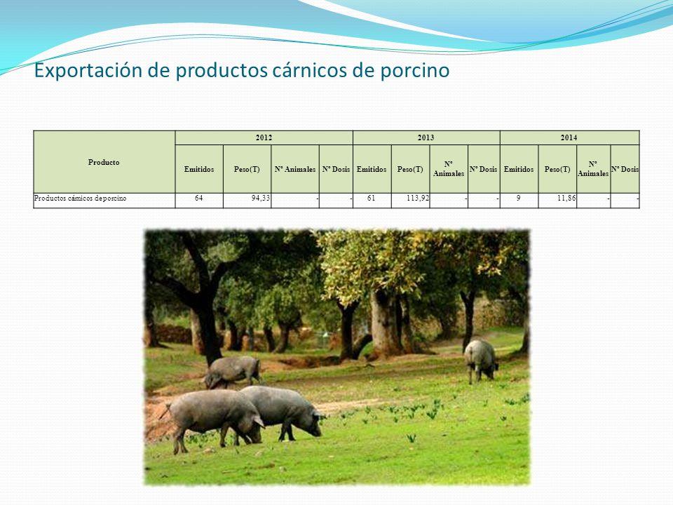Exportación de productos cárnicos de porcino Producto 201220132014 EmitidosPeso(T)Nº AnimalesNº DosisEmitidosPeso(T) Nº Animales Nº DosisEmitidosPeso(T) Nº Animales Nº Dosis Productos cárnicos de porcino6494,33 - -61113,92 - -911,86 - -