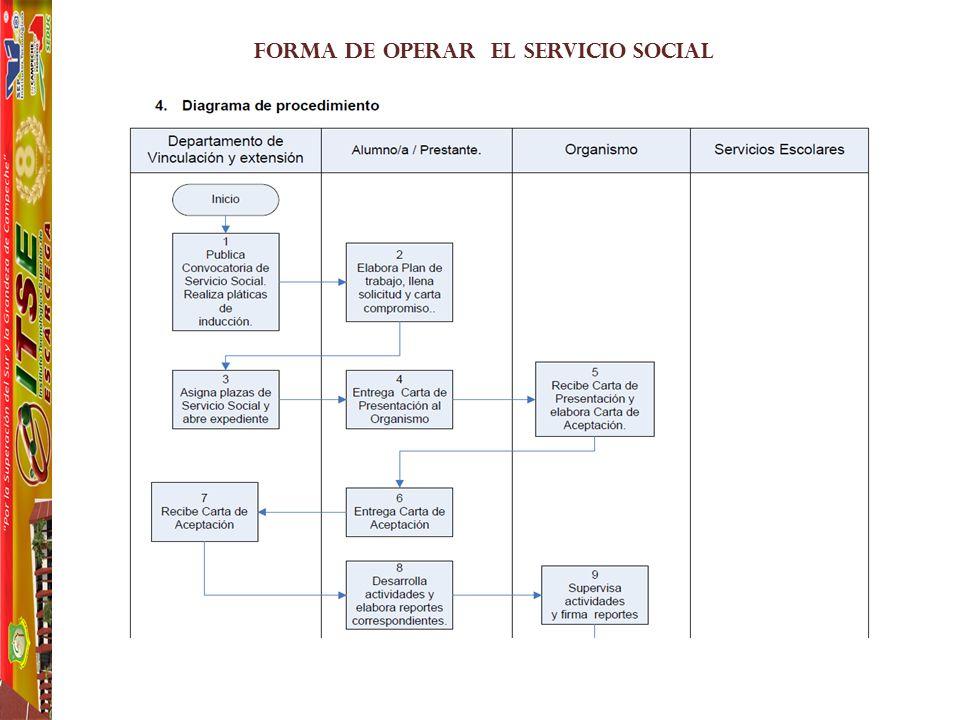FORMA DE OPERAR EL SERVICIO SOCIAL
