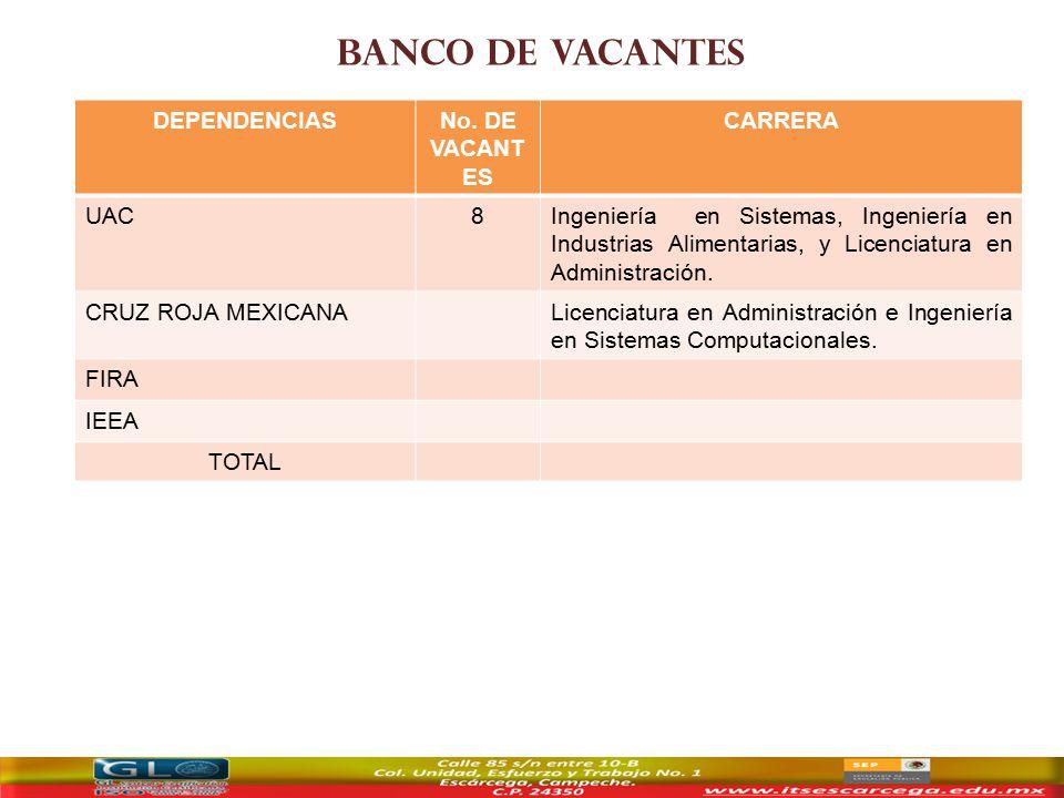 BANCO DE VACANTES DEPENDENCIASNo.