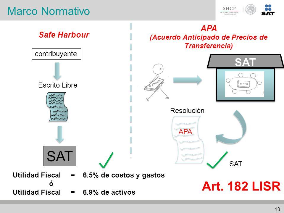 Escrito Libre SAT Safe Harbour Utilidad Fiscal = 6.5% de costos y gastos ó Utilidad Fiscal = 6.9% de activos APA (Acuerdo Anticipado de Precios de Transferencia) Resolución APA SAT contribuyente Art.