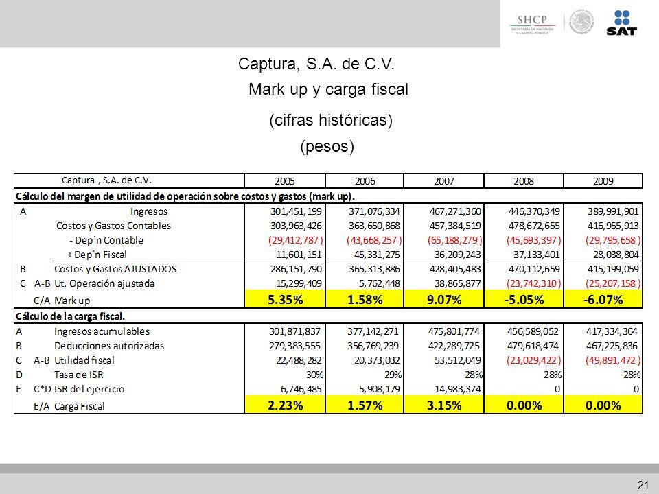Mark up y carga fiscal (pesos) (cifras históricas) Captura, S.A. de C.V. 21