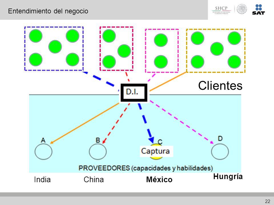 IndiaChinaMéxico Hungría Clientes Entendimiento del negocio 22