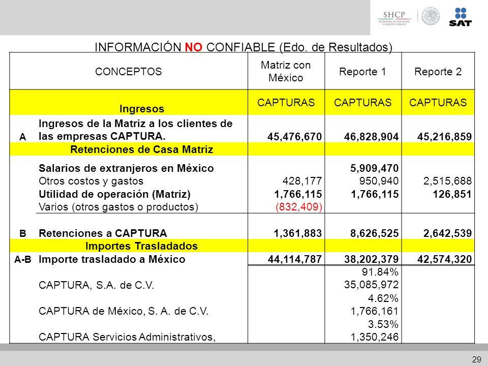 CONCEPTOS Matriz con México Reporte 1Reporte 2 Ingresos CAPTURAS A Ingresos de la Matriz a los clientes de las empresas CAPTURA.45,476,67046,828,90445,216,859 Retenciones de Casa Matriz Salarios de extranjeros en México 5,909,470 Otros costos y gastos428,177950,9402,515,688 Utilidad de operación (Matriz)1,766,115 126,851 Varios (otros gastos o productos)(832,409) B Retenciones a CAPTURA1,361,8838,626,5252,642,539 Importes Trasladados A-B Importe trasladado a México44,114,78738,202,37942,574,320 CAPTURA, S.A.