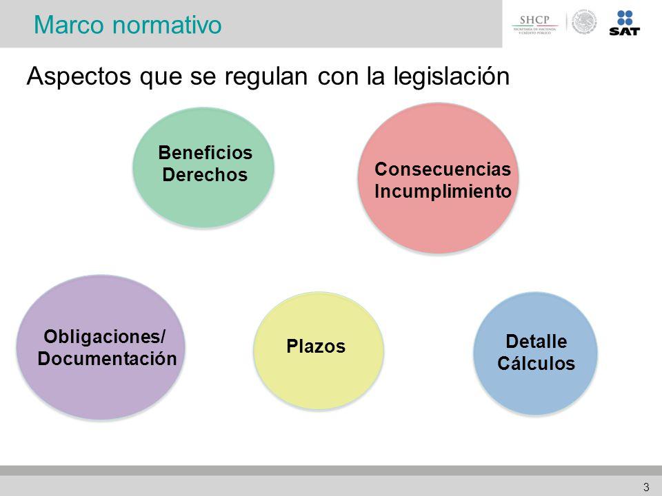 3 Plazos Beneficios Derechos Consecuencias Incumplimiento Obligaciones/ Documentación Detalle Cálculos Marco normativo Aspectos que se regulan con la legislación 3