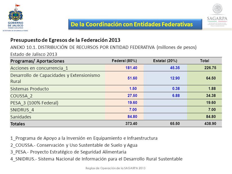 Reglas de Operación de la SAGARPA 2013 De la Coordinación con Entidades Federativas Presupuesto de Egresos de la Federación 2013 ANEXO 10.1.