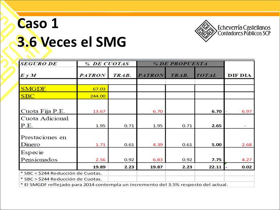 Caso 1 3.6 Veces el SMG