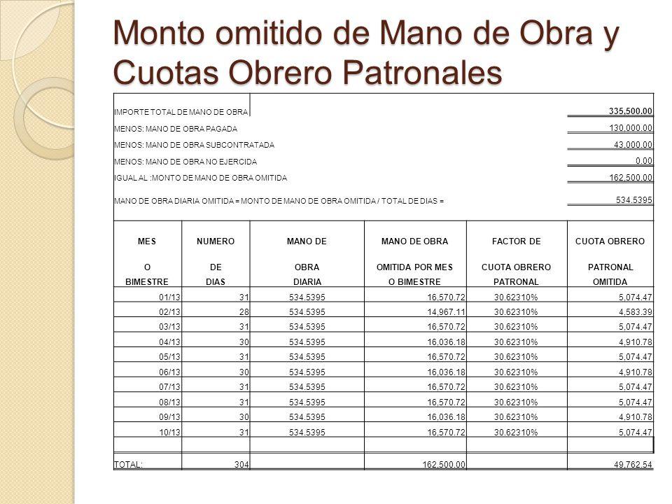 Monto omitido de Mano de Obra y Cuotas Obrero Patronales IMPORTE TOTAL DE MANO DE OBRA 335,500.00 MENOS: MANO DE OBRA PAGADA 130,000.00 MENOS: MANO DE OBRA SUBCONTRATADA 43,000.00 MENOS: MANO DE OBRA NO EJERCIDA 0.00 IGUAL AL :MONTO DE MANO DE OBRA OMITIDA 162,500.00 MANO DE OBRA DIARIA OMITIDA = MONTO DE MANO DE OBRA OMITIDA / TOTAL DE DIAS = 534.5395 MESNUMEROMANO DEMANO DE OBRAFACTOR DECUOTA OBRERO ODEOBRAOMITIDA POR MESCUOTA OBRERO PATRONAL BIMESTREDIASDIARIAO BIMESTREPATRONALOMITIDA 01/1331534.539516,570.7230.62310%5,074.47 02/1328534.539514,967.1130.62310%4,583.39 03/1331534.539516,570.7230.62310%5,074.47 04/1330534.539516,036.1830.62310%4,910.78 05/1331534.539516,570.7230.62310%5,074.47 06/1330534.539516,036.1830.62310%4,910.78 07/1331534.539516,570.7230.62310%5,074.47 08/1331534.539516,570.7230.62310%5,074.47 09/1330534.539516,036.1830.62310%4,910.78 10/1331534.539516,570.7230.62310%5,074.47 TOTAL:304 162,500.00 49,762.54