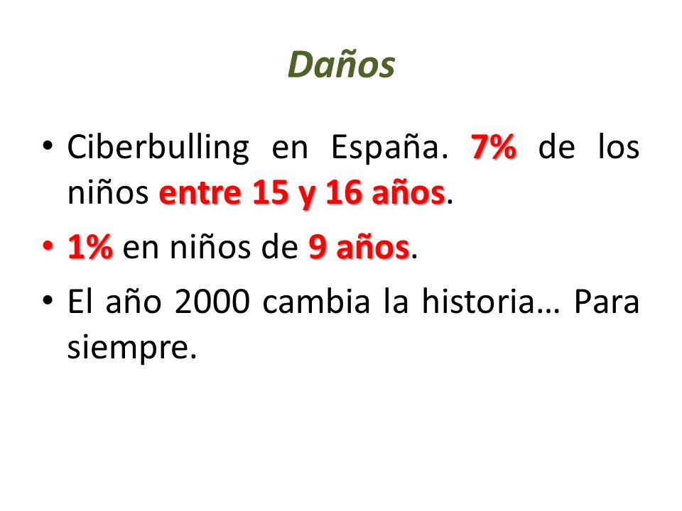 Daños 7% entre 15 y 16 años Ciberbulling en España.