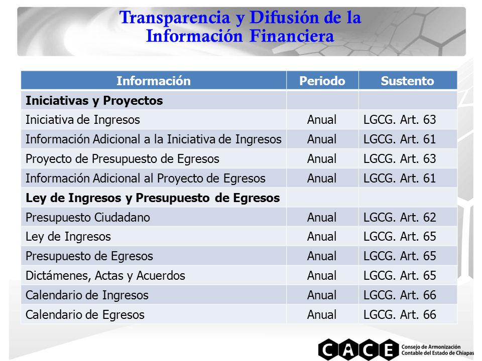 Transparencia y Difusión de la Información Financiera InformaciónPeriodoSustento Iniciativas y Proyectos Iniciativa de IngresosAnualLGCG.